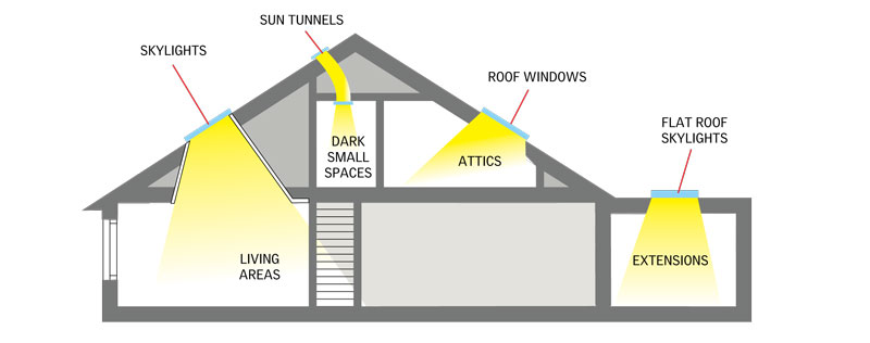where to use velux skylight products